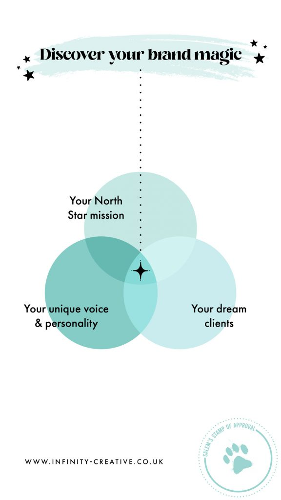 discover your brand magic ideal client